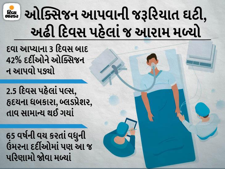 DRDOની દવા વાયરસને મળતી એનર્જી બંધ કરી દે છે; જાણો માર્કેટમાં ક્યારે આવશે અને એની કિંમત કેટલી હશે|યુટિલિટી,Utility - Divya Bhaskar