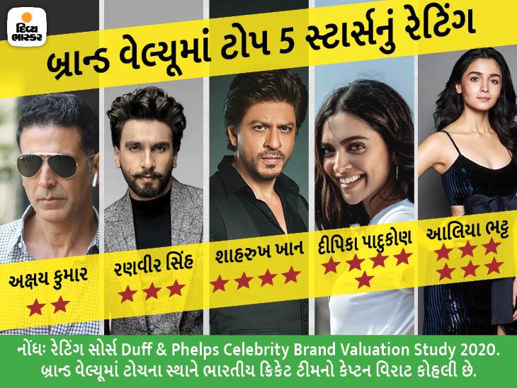 શાહરુખ-રણવીર જેવા સ્ટાર્સની 2-3 વર્ષથી બિગ સ્ક્રીન પર એક પણ ફિલ્મ ના આવી હોવા છતાં સૌથી વધુ બ્રાન્ડ એન્ડોર્સમેન્ટ આ સ્ટાર્સ પાસે જ|બોલિવૂડ,Bollywood - Divya Bhaskar