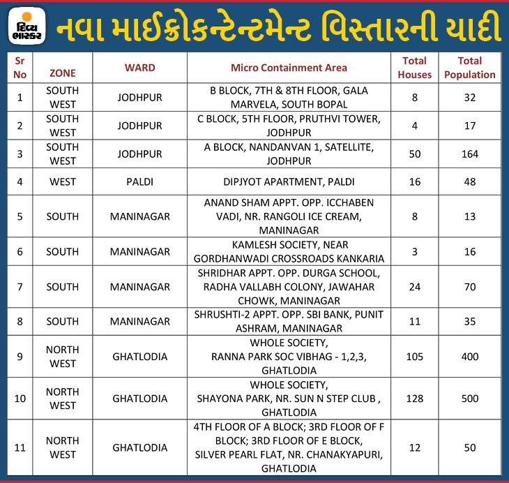આજે 11 વિસ્તારોને માઈક્રો કન્ટેનમેન્ટ ઝોનમાંથી મુક્ત કરવામાં આવ્યા - Divya Bhaskar