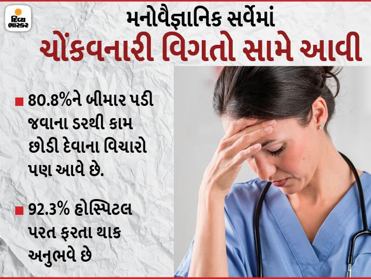 રાજકોટમાં 270 નર્સ પર સર્વે, સતત કામ અને ધૂનમાં રહેવાથી મોટાભાગનાને માથું દુઃખવુ, શરીર ભારે થવાની સમસ્યા|રાજકોટ,Rajkot - Divya Bhaskar