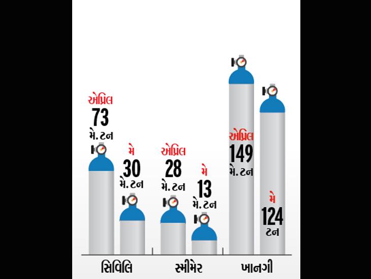 છેલ્લા બે મહિનામાં શહેરની હોસ્પિટલોમાં રોજ વપરાયેલા ઓક્સિજનના આંકડા - Divya Bhaskar