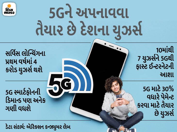 સર્વિસ લોન્ચિંગના પ્રથમ વર્ષ સુધીમાં 4 કરોડ 5G સ્માર્ટફોન યુઝર્સ હશે, યુઝર્સ સર્વિસ માટે 30% વધારે પેમેન્ટ આપવા તૈયાર|ગેજેટ,Gadgets - Divya Bhaskar