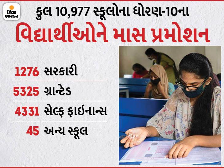 ગુજરાતનાં ધોરણ-10નાં વિદ્યાર્થીઓને માસ પ્રમોશન; ધો.1થી 8 સુધી 'નો ફેલ' પોલિસીના કારણે અને હવે 9-10માં કોરોનાના કારણે વિદ્યાર્થીઓ પાસ|અમદાવાદ,Ahmedabad - Divya Bhaskar