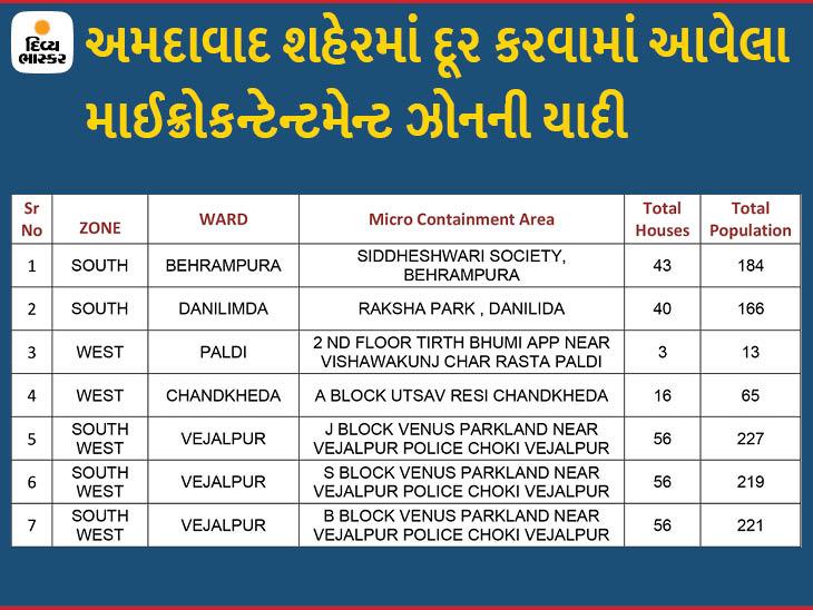 અમદાવાદમાં સતત બીજા દિવસે એક પણ માઈક્રો કન્ટેનમેન્ટ ઝોન ઉમેરાયો નહીં, 7ને દૂર કરાતા હવે 91 અમલી|અમદાવાદ,Ahmedabad - Divya Bhaskar