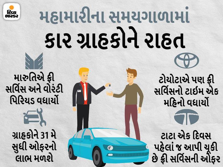 મારુતિએ ગાડીઓની ફ્રી સર્વિસ અને વોરંટી પિરિયડ 30 જૂન સુધી લંબાવ્યો, ઓફરનો લાભ 15 માર્ચથી 31 મે દરમિયાન પૂરી થતી સર્વિસના વાહનોને મળશે|ઓટોમોબાઈલ,Automobile - Divya Bhaskar