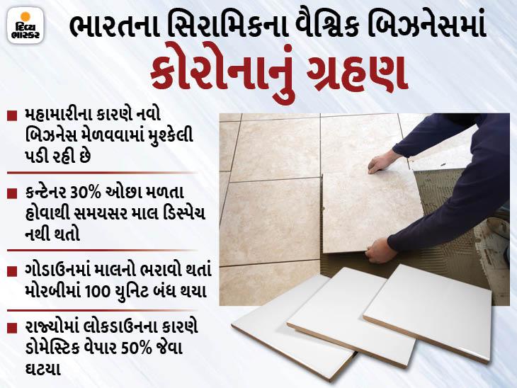 મહામારીના પગલે ગુજરાતનો રૂ. 13000 કરોડનો સિરામિક એક્સપોર્ટ બિઝનેસ જોખમમાં મુકાઇ શકે, ચીન સામે ટક્કર લેવામાં મુશ્કેલી ઓરિજિનલ,DvB Original - Divya Bhaskar