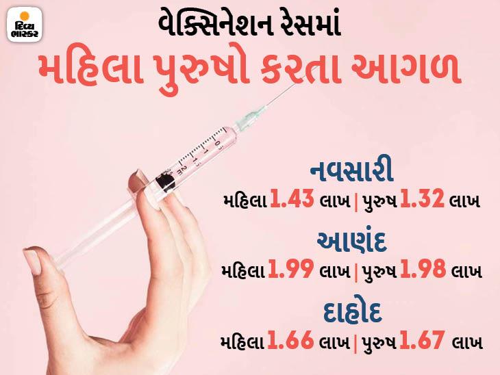 વેક્સિન લેવામાં ગુજરાતનાં અન્ય શહેરોની તુલનામાં નવસારી, દાહોદ અને આણંદ જિલ્લાની મહિલાઓ પુરુષો કરતાં પણ આગળ ઓરિજિનલ,DvB Original - Divya Bhaskar