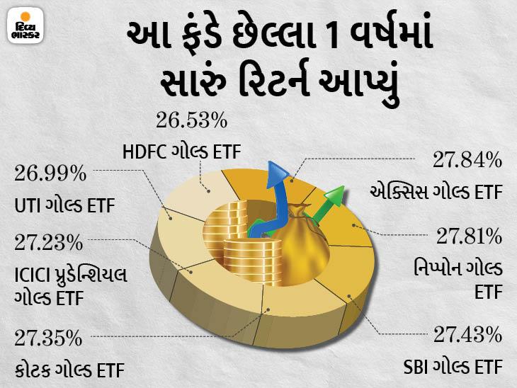 ગોલ્ડ ખરીદીને આવક કરવા માગતા હોવ તો જ્વેલરી નહીં ગોલ્ડ ETFમાં રોકાણ કરો, અહીં તમને વધારે ફાયદો મળી શકે છે|યુટિલિટી,Utility - Divya Bhaskar