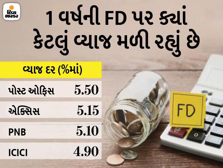 બેંકોએ FDના વ્યાજ દરમાં ફેરફાર કર્યા, જાણો હવે ટાઈમ ડિપોઝિટ સ્કીમ અથવા FD કઈ જગ્યાએ રોકાણ કરવું તમારા માટે યોગ્ય રહેશે|યુટિલિટી,Utility - Divya Bhaskar