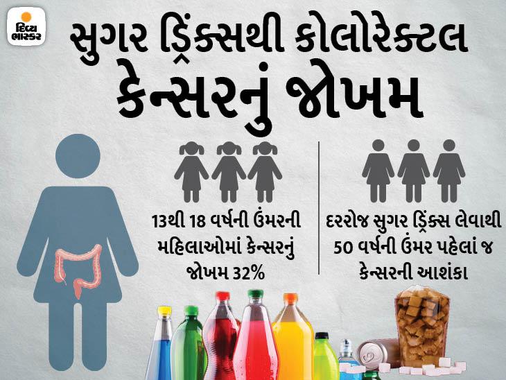 દરરોજ સુગર ડ્રિંક્સ લેતાં હો તો ચેતી જજો, આમ કરનારી મહિલાઓને કેન્સરનું જોખમ બમણું; 24 વર્ષનાં રિસર્ચમાં અમેરિકન વૈજ્ઞાનિકોનો દાવો હેલ્થ,Health - Divya Bhaskar