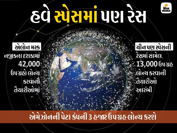લોઅર અર્થ ઓર્બિટમાં પણ ટ્રાફિકજામ સર્જાશે; વિવિધ સ્પેસ એજન્સીઓ 55 હજારથી વધુ ઉપગ્રહ લોન્ચ કરવા તૈયાર|વર્લ્ડ,International - Divya Bhaskar