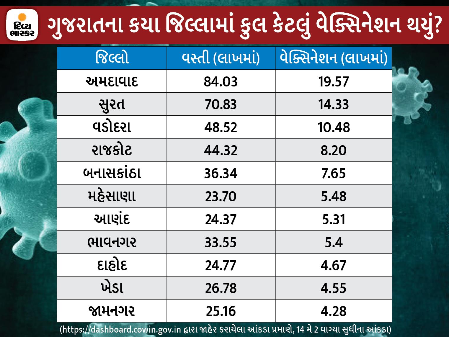 ગુજરાતમાં અત્યારસુધીમાં 1.50 કરોડ લોકોનું વેક્સિનેશન, અમદાવાદમાં સૌથી વધુ 19.57 લાખ અને ડાંગમાં સૌથી ઓછું 44 હજારનું જ રસીકરણ|અમદાવાદ,Ahmedabad - Divya Bhaskar