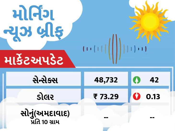 વાવાઝોડું તાઉ-તેની અસરથી ગુજરાતના અમુક વિસ્તારમાં હળવાથી મધ્યમ વરસાદની શક્યતા, રાજ્યમાં કોરોનાનો દૈનિક મૃત્યુઆંક 100ની ઓછો થયો|અમદાવાદ,Ahmedabad - Divya Bhaskar
