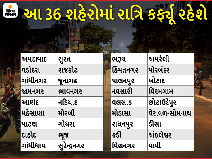 વાવાઝોડાની પરિસ્થિતિને પગલે રાજ્યનાં 36 શહેરમાં રાત્રિ કર્ફ્યૂ અને નિયંત્રણો લંબાવાયાં, ત્રણ દિવસ બાદ નવો નિર્ણય જાહેર કરાશે|ગાંધીનગર,Gandhinagar - Divya Bhaskar