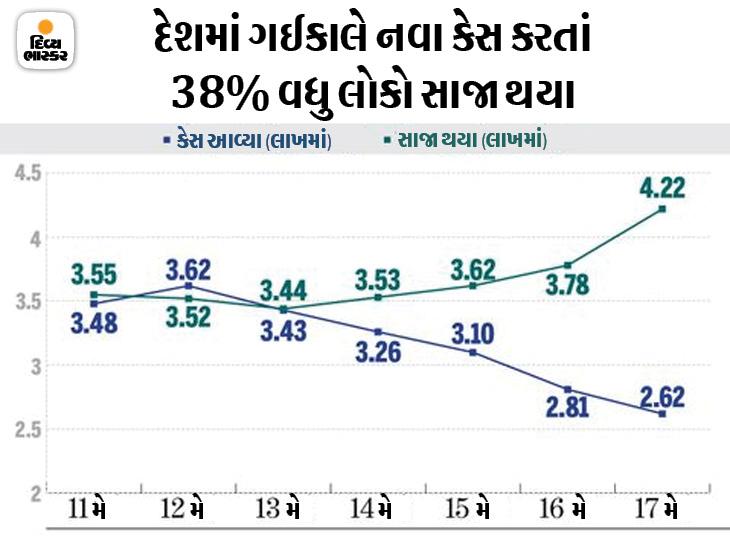 પૂનાવાલએ કહ્યું- ભારત વિશાળ વસ્તી ધરાવતો દેશ, અહીં 2-3 મહિનામાં સૌને વેક્સિન આપી શકાય તેમ નથી ઈન્ડિયા,National - Divya Bhaskar