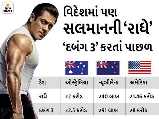 પહેલાં દિવસે 4.2 મિલિયન વ્યૂઅરશિપ મળી છતાં નેગેટિવ પબ્લિસિટીને કારણે નુકસાન, વિદેશમાં માત્ર 15 કરોડનો બિઝનેસ|બોલિવૂડ,Bollywood - Divya Bhaskar