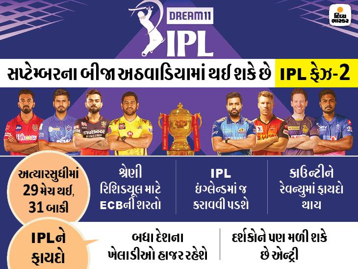 ટૂર્નામેન્ટ પૂરી કરાવવા થઈ શકે છે ઇન્ડિયા-ઇંગ્લેન્ડ શ્રેણીના શેડયૂલમાં ફેરફાર; BCCI અને ECB વચ્ચે વાતચીત ચાલુ ક્રિકેટ,Cricket - Divya Bhaskar