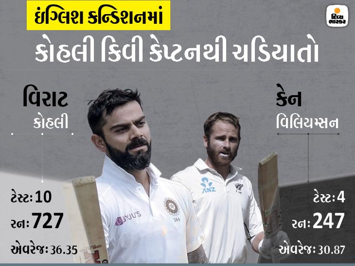ઇંગ્લિશ કન્ડિશનમાં કોહલીનું પ્રદર્શન વધારે સારું પણ વિલિયમ્સન અત્યારે કરિયરના શ્રેષ્ઠ ફોર્મમાં, ટેસ્ટ ચેમ્પિયનશિપની ફાઇનલમાં કોણ મારશે બાજી?|ક્રિકેટ,Cricket - Divya Bhaskar