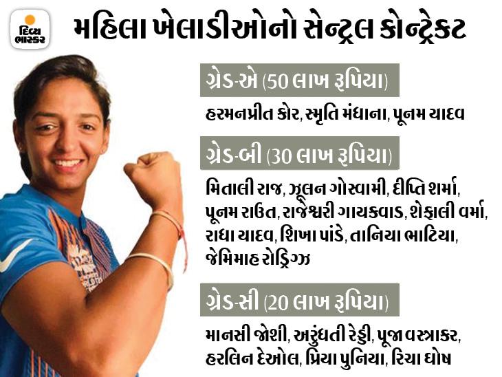 19 મહિલા ખેલાડીઓને જ કોન્ટ્રેક્ટ, ટોપ મહિલા ક્રિકેટર્સનો વાર્ષિક પગાર 50 લાખ રૂપિયા; આનાથી 14 ગણા વધુ મેળવે છે પુરુષ ખેલાડીઓ|ક્રિકેટ,Cricket - Divya Bhaskar