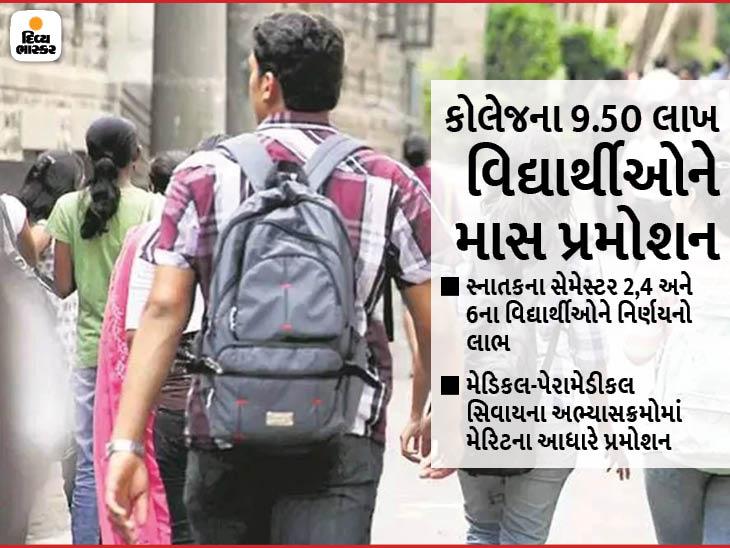 કોલેજમાં સ્નાતકના 2-4 અને 6 સેમેસ્ટરના 9.50 લાખ વિદ્યાર્થીઓને મેરિટના આધારે માસ પ્રમોશન|અમદાવાદ,Ahmedabad - Divya Bhaskar