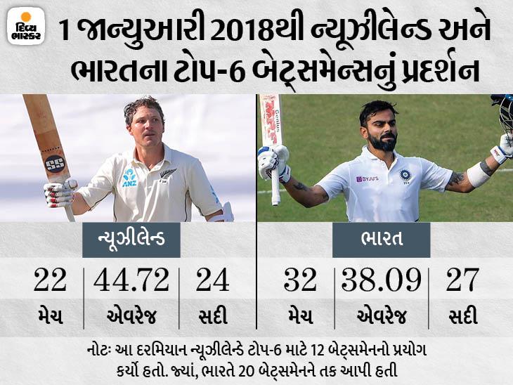2018થી ઓપનિંગ અને મિડલ ઓર્ડર માટે ન્યૂઝીલેન્ડે ભારત કરતા ઓછા બેટ્સમેન મેદાને ઊતાર્યા, કીવી ટીમની એવરેજ પણ પ્રશંસનીય|ક્રિકેટ,Cricket - Divya Bhaskar
