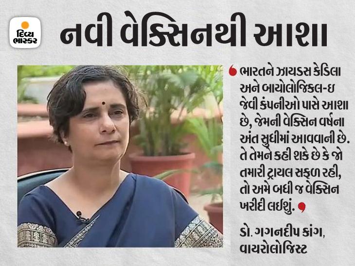 ટોપ વાયરોલોજિસ્ટે કહ્યું- વેક્સિન ખરીદવા બાબતે ભારત પાછળ રહી ગયું; હવે તેની પાસે મર્યાદિત વિકલ્પ ઈન્ડિયા,National - Divya Bhaskar