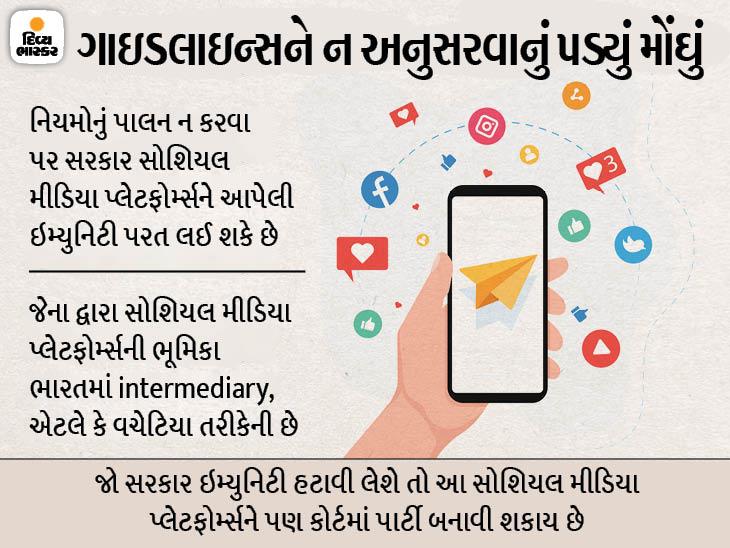 નવા નિયમ લાગુ કરવાની ડેડલાઇન આજે સમાપ્ત; મનમાની કરનાર ફેસબુક, ટ્વિટર અને ઇન્સ્ટાગ્રામ જેવાં સોશિયલ મીડિયા સામે કાર્યવાહી થશે|ઈન્ડિયા,National - Divya Bhaskar