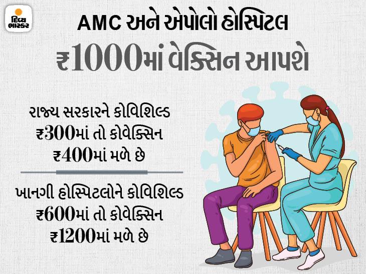 AMC સાથે મળીને એપોલો હોસ્પિટલ ડ્રાઈવ થ્રુ વેક્સિનેશન કરશે, રસી લેનારે એક હજાર રૂપિયા ચાર્જ ચુકવવો પડશે, રોજ 10 લાખની આવક થશે અમદાવાદ,Ahmedabad - Divya Bhaskar