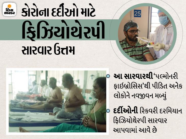 કોરોના દર્દીનાં ફેફસાંના વાયુકોષમાં જે ભાગમાં ફાઇબ્રોસિસ થાય એ નિષ્ક્રિય બને, રાજકોટ સિવિલમાં દર્દીઓ માટે ફિઝિયોથેરપી સારવાર સંજીવની સમાન|રાજકોટ,Rajkot - Divya Bhaskar