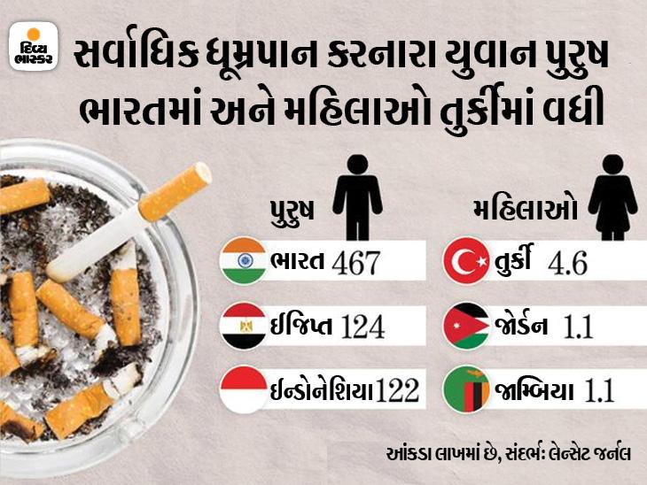 ભારતમાં 2 કરોડ યુવા સ્મોકર્સ સાથે ગ્લોબલી દેશ બીજા નંબરે, દુનિયાભરમાં દર 5માંથી 1 વ્યક્તિનું ધૂમ્રપાનથી મોત હેલ્થ,Health - Divya Bhaskar