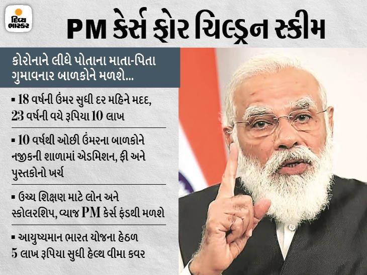 18 વર્ષની ઉંમર સુધી PM કેર ફંડમાંથી મદદ મળશે; ભણવાનો ખર્ચ ઉઠાવાશે અને 5 લાખનો સ્વાસ્થ્ય વિમો મળશે|ઈન્ડિયા,National - Divya Bhaskar