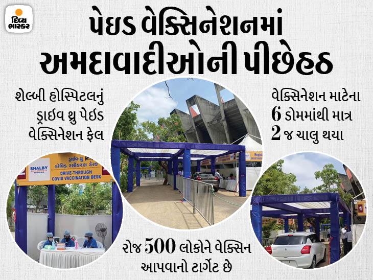 શેલ્બી હોસ્પિટલનું ડ્રાઇવ થ્રુ પેઇડ વેક્સિનેશન ફ્લોપ, 3 કલાકમાં 60 લોકોએ જ વેક્સિન લીધી, રજિસ્ટ્રેશન અને વેક્સિનેશન ડોમ ખાલીખમ|અમદાવાદ,Ahmedabad - Divya Bhaskar