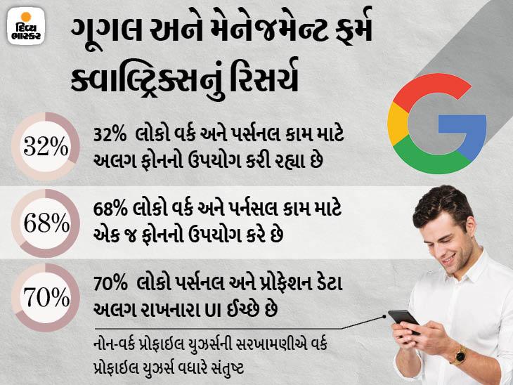 68% કર્મચારી વર્ક અને પર્સનલ કામ માટે એક જ મોબાઈલ ફોનનો ઉપયોગ કરે છે, મોટા ભાગના વર્ક ફ્રોમ હોમ પર|ગેજેટ,Gadgets - Divya Bhaskar