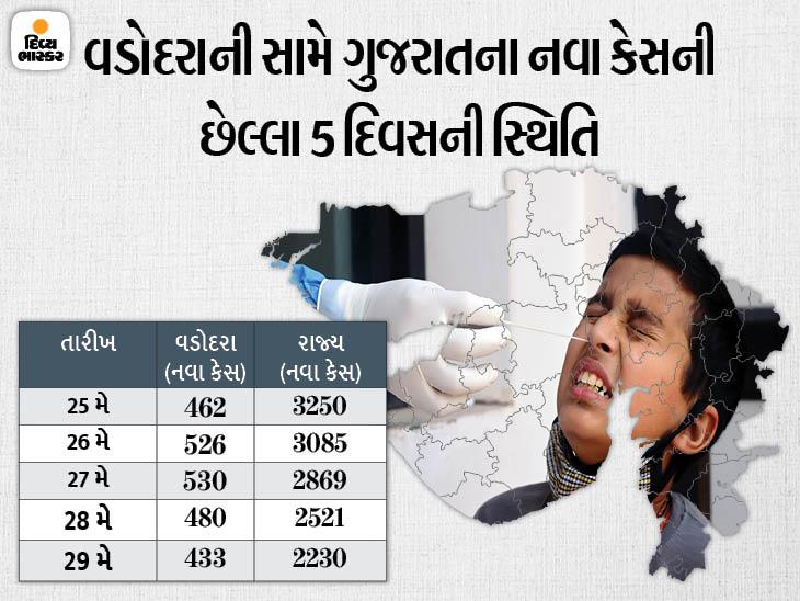 રાજ્યમાં કોરોનાના ઘટતા કેસો વચ્ચે વડોદરા બન્યું નવું એપિસેન્ટર: 433 નવા કેસ સાથે 3 દિવસમાં બીજીવાર ફરી ટોપ પર|અમદાવાદ,Ahmedabad - Divya Bhaskar