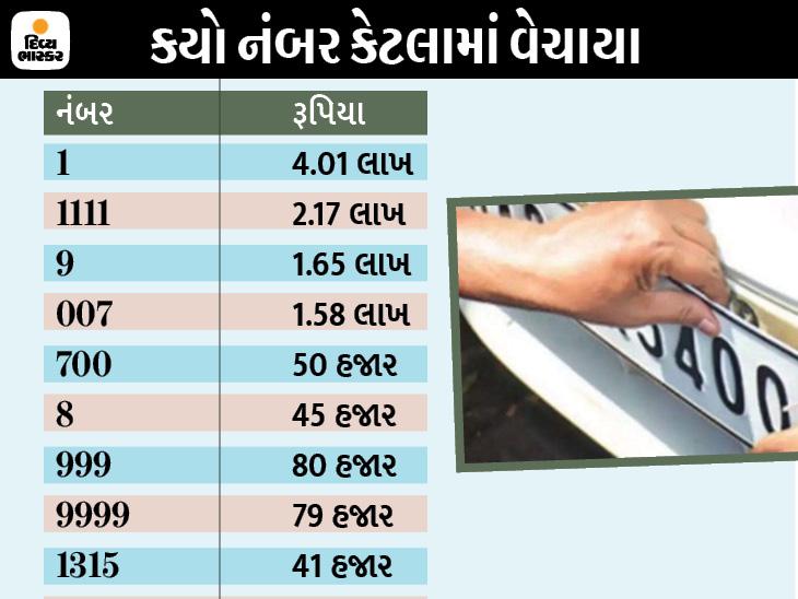 RTOની નવી સિરીઝના નંબર માટે ઓનલાઈન ઓક્શનમાં લાખોની બોલી લાગી, 1 નંબર 4 લાખમાં તો 1111 નંબર 2 લાખમાં વેચાયો|અમદાવાદ,Ahmedabad - Divya Bhaskar
