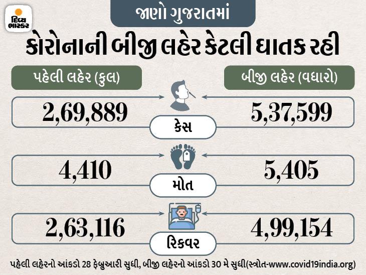 છેલ્લા 3 મહિનામાં 5405ના મોત ને 5.37 લાખ નવા કેસ, આ પરથી સમજી જાવ કે કોરોનાની ત્રીજી લહેર કેવી ઘાતક હશે અમદાવાદ,Ahmedabad - Divya Bhaskar