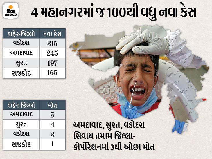 રાજ્યમાં 65 દિવસ બાદ પહેલીવાર કોરોનાના કેસ 1900ની અંદર, 25 જિલ્લા અને 4 કોર્પોરેશનમાં 50થી પણ ઓછા કેસ|અમદાવાદ,Ahmedabad - Divya Bhaskar