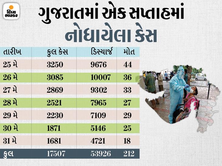 ડાંગમાં સળંગ ચોથા દિવસે કોરોનાનો એકેય કેસ નહીં, રાજ્યમાં 71 દિવસ બાદ 1681 નવા કેસ, ડિસ્ચાર્જના આંકડા 5 હજારથી ઓછા|અમદાવાદ,Ahmedabad - Divya Bhaskar