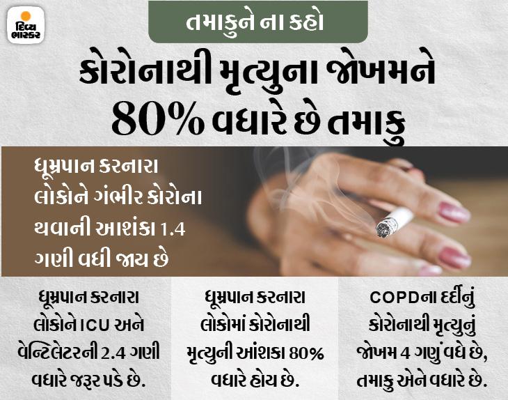 સિગારેટ કે હુક્કા પીવો છો તો કોરોના થવાનું જોખમ વધારે, કોરોના થવા પર વેન્ટિલેટરની જરૂર વધે છે અને મૃત્યુનું જોખમ 80% વધારે|હેલ્થ,Health - Divya Bhaskar
