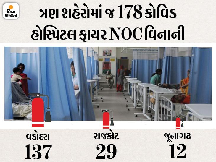 નવા અને જૂના સચિવાલય સહિત 15 જેટલી સરકારી બિલ્ડિંગો પાસે જ ફાયર NOC નથી, વડોદરાની 137 કોવિડ હોસ્પિટલો પણ ફાયર NOC વિનાની|અમદાવાદ,Ahmedabad - Divya Bhaskar