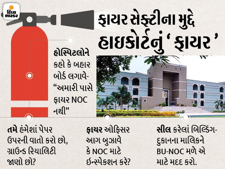 સરકારે 20 વર્ષમાં ફાયર NOC અને BU માટે શું કર્યું? અમે કહીએ એટલે જ કાર્યવાહી કરવાની? હાઇકોર્ટે ઝાટકણી કાઢી|અમદાવાદ,Ahmedabad - Divya Bhaskar