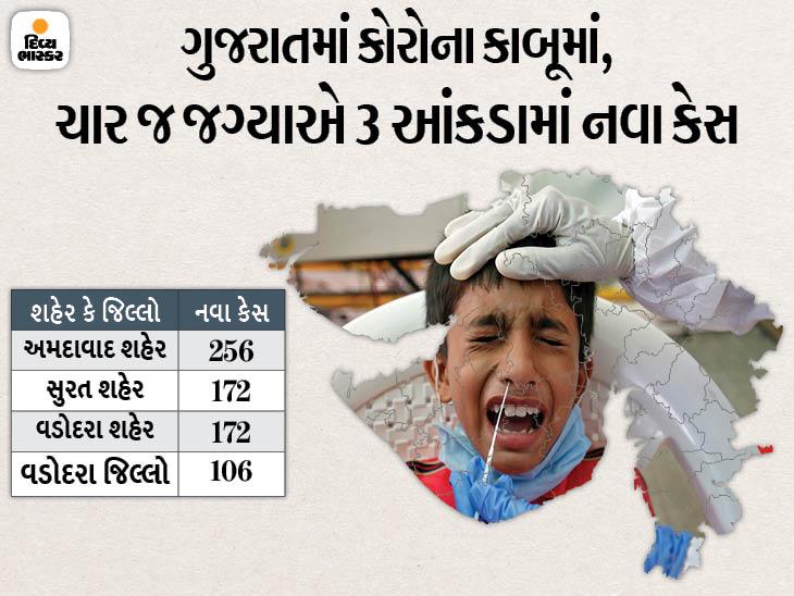 અમદાવાદ સહિત ત્રણ મુખ્ય શહેર અને એક જિલ્લામાં જ ત્રિપલ ડિજિટમાં નવા કેસ, રાજ્યમાં 1561 નવા કેસ સામે 4869 દર્દી સાજા થયા, 22ના મોત|અમદાવાદ,Ahmedabad - Divya Bhaskar