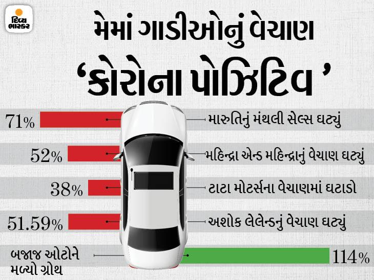 મે મહિનામાં મારુતિનું મંથલી સેલ્સ 71% તો મહિન્દ્રાનું વેચાણ 52% ઘટ્યું, બજાજ ઓટોએ 114% ગ્રોથ નોંધાવ્યો|ઓટોમોબાઈલ,Automobile - Divya Bhaskar