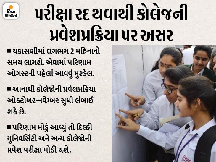 12માની પરીક્ષા રદ થતાં ભવિષ્ય અંગે વિદ્યાર્થીઓ ચિંતિત, જાણો પરિણામ- એડમિશન અને માર્કિંગ સિસ્ટમ વિશેની વિગતવાર માહિતી|ઈન્ડિયા,National - Divya Bhaskar