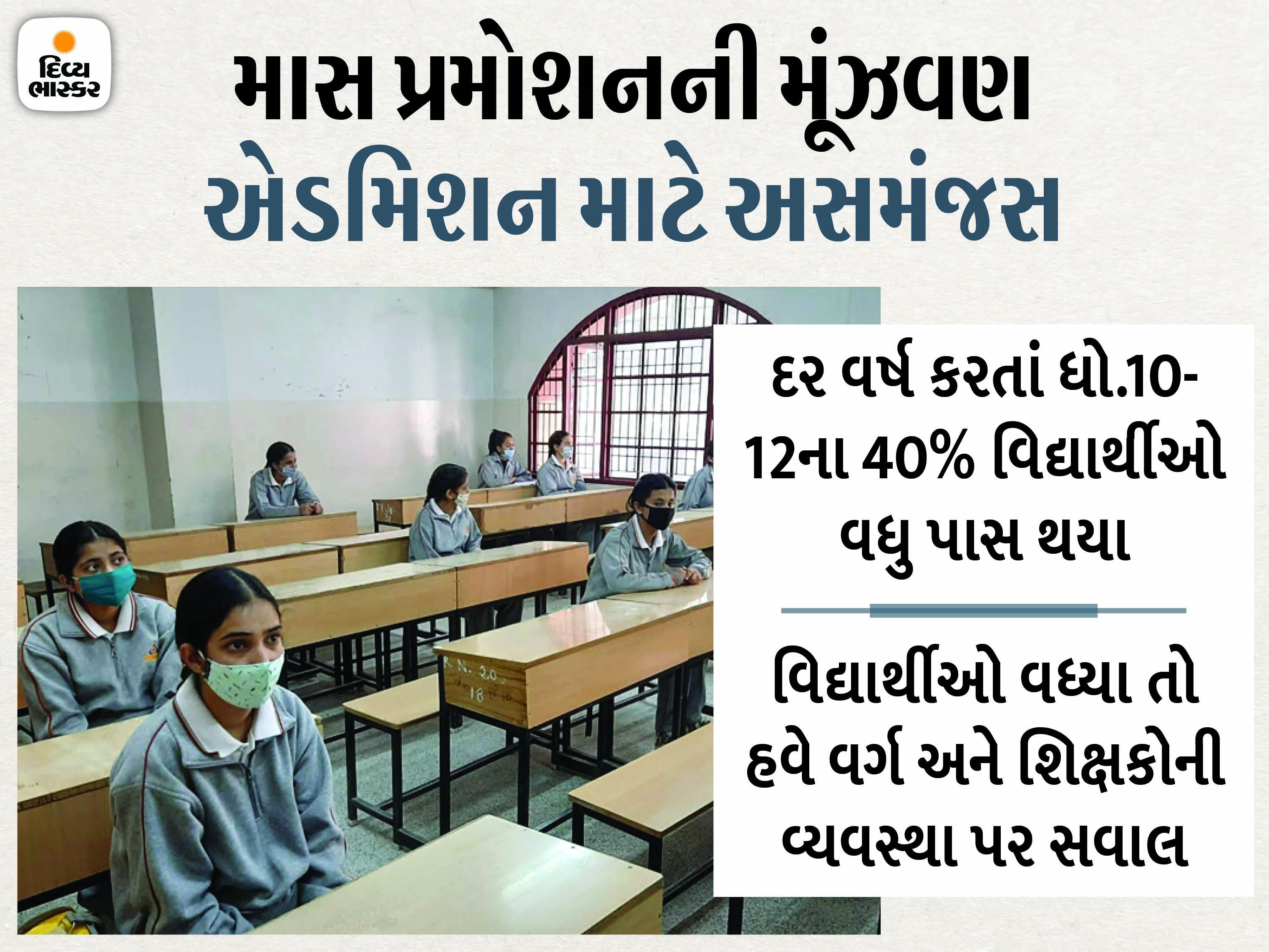 ધો.7-8 અને 9ના આધારે ધોરણ 10નું પરિણામ જાહેર થઈ શકે, શિક્ષણ વિભાગ પણ મૂંઝવણમાં, આખરે માર્કશીટ કેવી રીતે તૈયાર કરવી?|અમદાવાદ,Ahmedabad - Divya Bhaskar