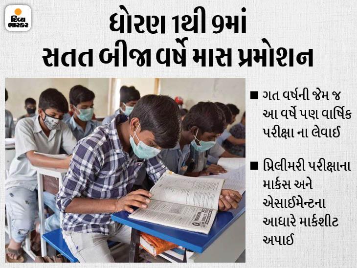 ધોરણ 1થી 9ના વિદ્યાર્થીઓને ગત વર્ષની જેમ જ આ વર્ષે પાસ કરવામાં આવ્યા, આગામી 7મી જુને નવું સત્ર શરુ થશે|અમદાવાદ,Ahmedabad - Divya Bhaskar