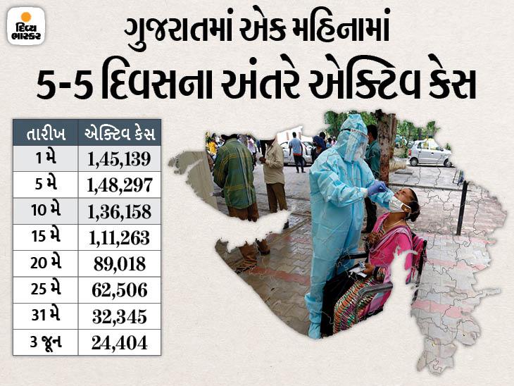 રાજ્યમાં સતત એક મહિનાથી નવા કેસ કરતાં સાજા થનાર દર્દી વધુ, 1207 કેસ સામે 3018 લોકો સાજા થયાં, એક્ટિવ કેસ 25 હજારથી નીચે અમદાવાદ,Ahmedabad - Divya Bhaskar