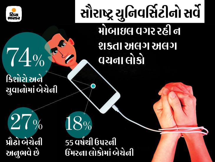 હવે લોકોમાં મોબાઇલ વગર ન રહી શકવાની 'નોમોફોબીયા'ની માનસિક બીમારી વધી, સૌથી વધુ કિશોરો અને યુવાનો શિકાર બન્યા|રાજકોટ,Rajkot - Divya Bhaskar