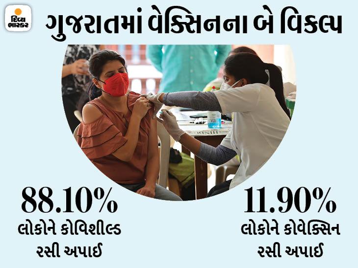 ગુજરાતમાં કોવિશીલ્ડના 1.55 કરોડ ડોઝ અને કોવેક્સિનના માત્ર 21.05 લાખ ડોઝ જ મુકાયા અમદાવાદ,Ahmedabad - Divya Bhaskar