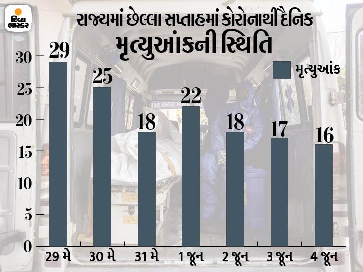 રાજ્યમાં કોરોના કાબૂમાં, 80 દિવસ બાદ પહેલીવાર 1120 નવા દર્દી નોંધાયા, બે મહિના બાદ મૃત્યુઆંક પણ 17થી નીચે અમદાવાદ,Ahmedabad - Divya Bhaskar